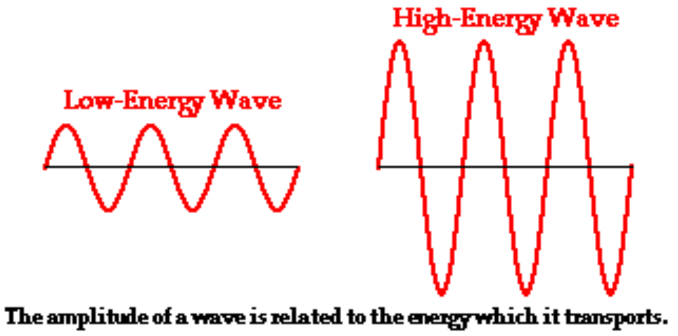 hi low energy